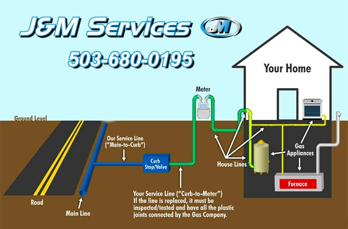 Gas Piping Beaverton OR, Gas Piping Beaverton Oregon, Gas Piping Beaverton, Gas Plumbing Beaverton, Gas Line Installation Beaverton, Gas Conversion Beaverton, Gas Contractor Beaverton, Gas Line, Gas Pipe, Gas Plumbing, Gas Line Contractor