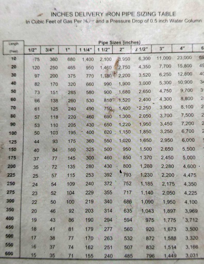 underground gas piping sizing chart from NW Natural